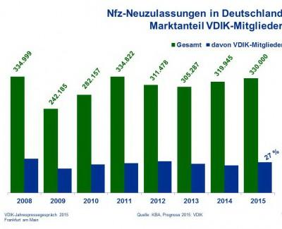 Nutzfahrzeug-Markt ist 2015 gewachsen – VDIK sieht weitere Erhöhung der Mautpflicht als kontraproduktiv